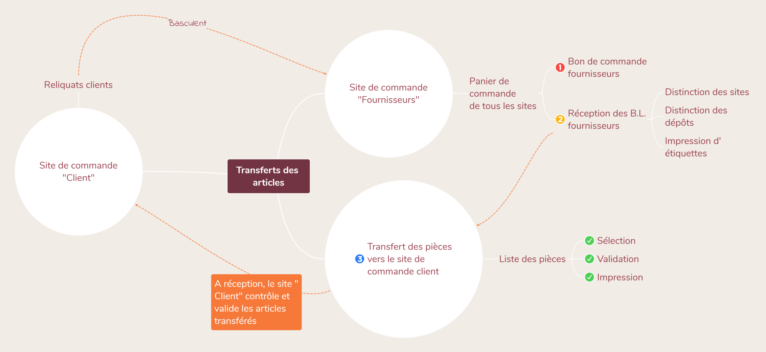 Transferts articles multi-site